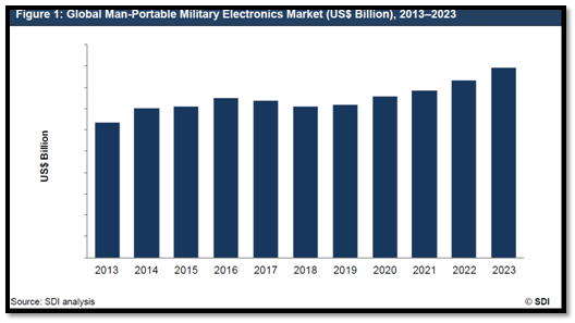 the global military rotorcraft market 2013 2023 New report – growth opportunities in the global military helicopter market new report – growth  global military radar and rotorcraft market 2013 – 2023.