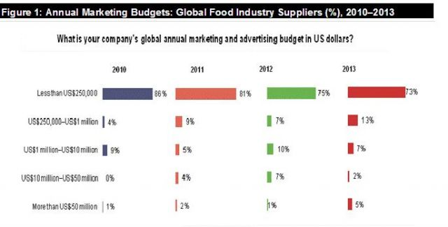 global aquafeed industry survey trends Global overview on the use of fish meal and fish oil in industrially  aquafeed global trends  obtained from the responses received from a global survey conducted.