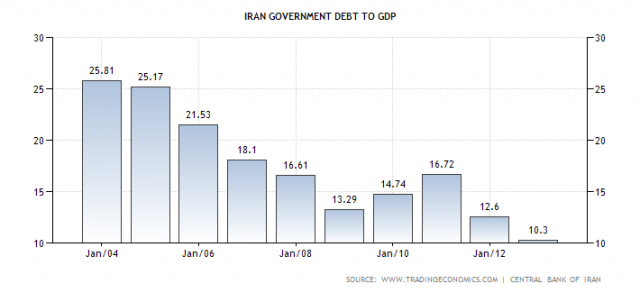 IRAN%20GDP Did Israel just Declare War on the United States of America?