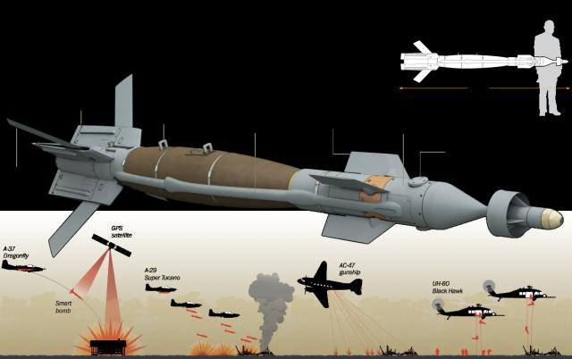 ผลการค้นหารูปภาพสำหรับ smart bombs
