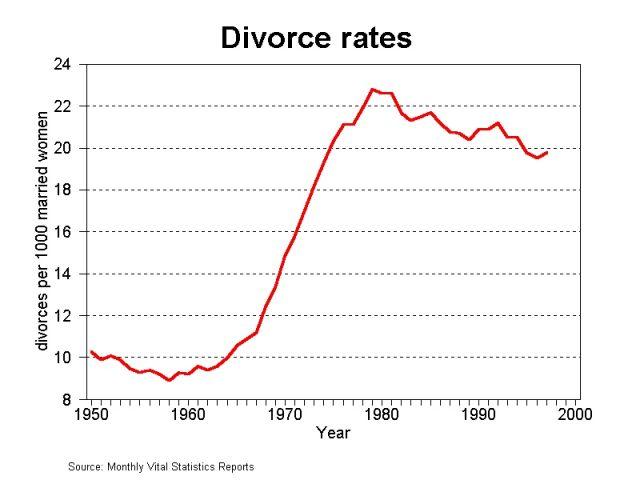 Actual DOJ Statistics