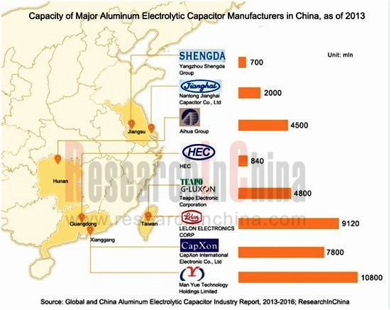 aluminum electrolytic capacitor market in global 6 days ago  as the global aluminum electrolytic capacitor industry is transferring to china  over the recent years, several japanese companies make inroads.