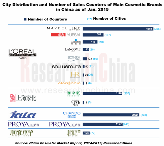china cosmetics market Korea cosmetic market report korea-china fta: cosmetics suppliers to see big opportunity china is by far the largest market for korean beauty items for the first eight months of this year, the korean exports of cosmetics to china were us$29063 million.