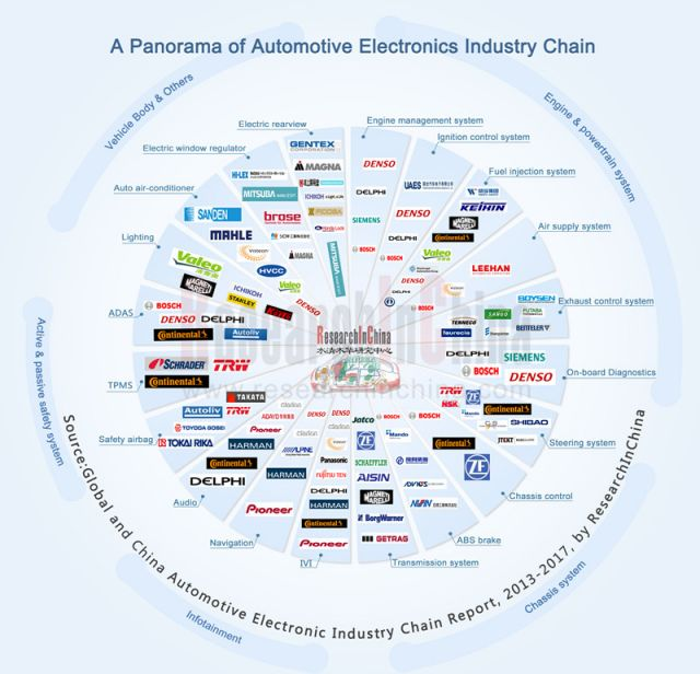 Automotive Electronic Industry 2013 2017 Global And China
