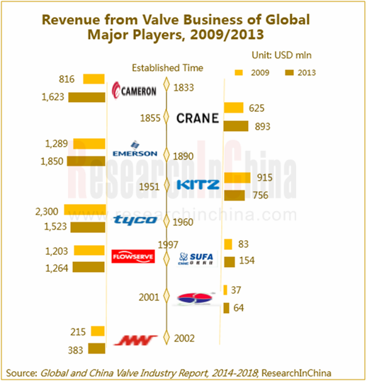 valve industry for global and china