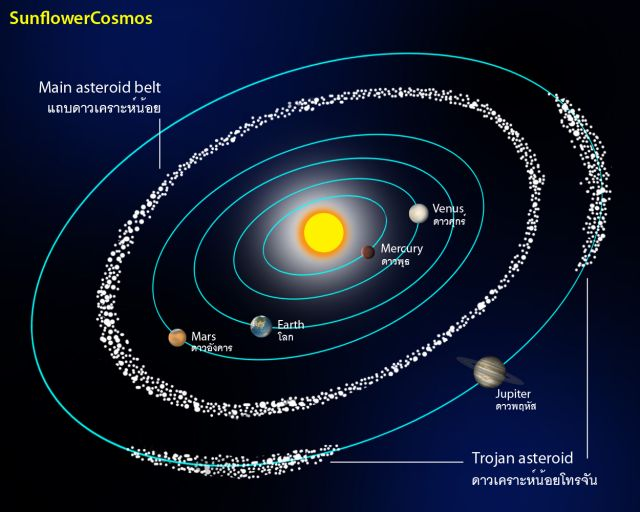 the real of the solar system orbit - photo #10