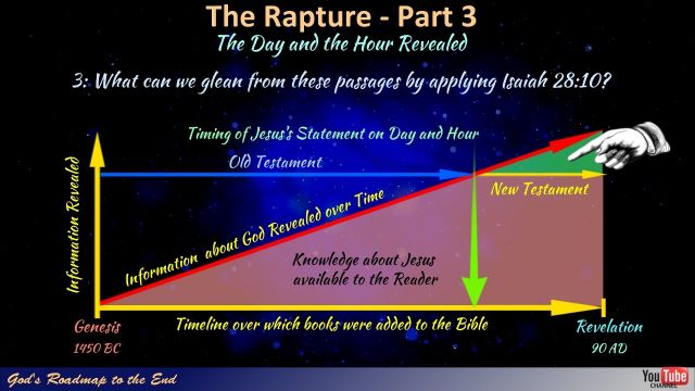 Rapture Time! The Day and the Hour Revealed!
