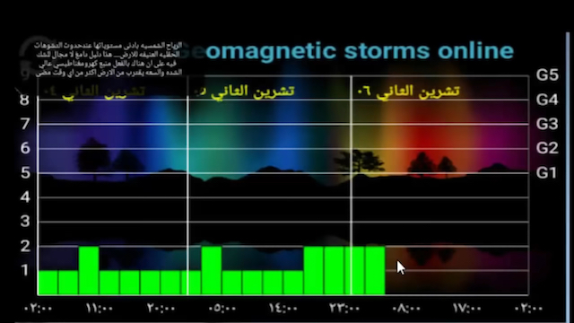 image geomagnetic storms over three days posted November 6th