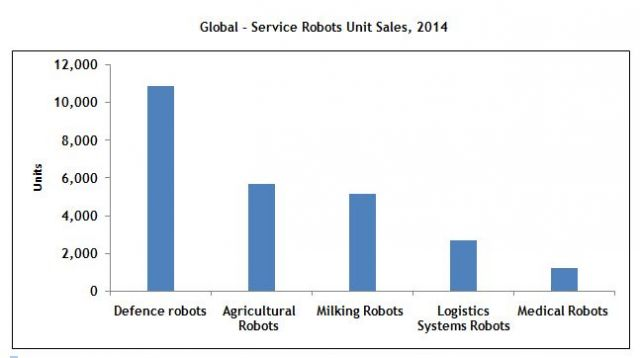 Service Robots Units Sales & Growth Percent