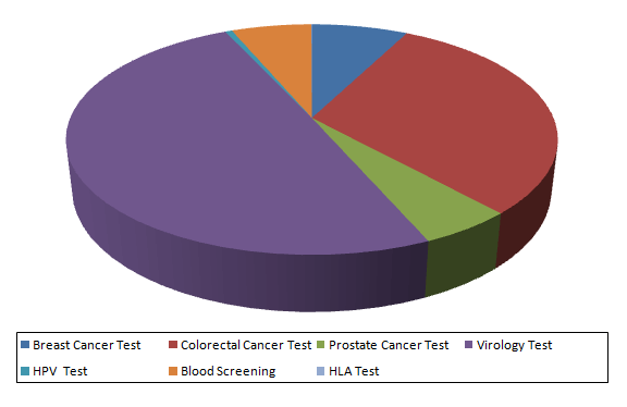 China Molecular Diagnostics Market Share of Tests