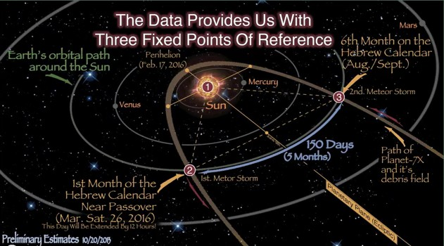 Orbital Paths of the Planets (page 3) - Pics about space