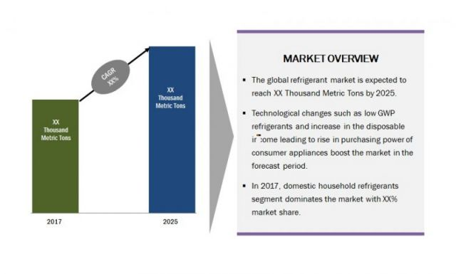 Global Refrigerant Market is Growing at a Significant Rate in the Forecast Period 2018-2025   Data Bridge Market Research